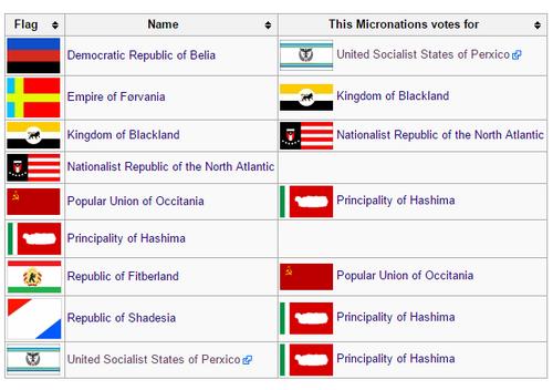 Soupçons de fraudes lors de l'élection de l'United Micronations