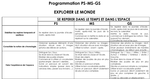 Programmation d'école EXPLORER LE MONDE Cycle 1
