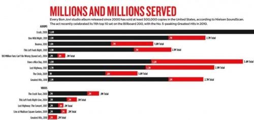 bonjovi- les chiffres en millions de dollars des tournées 2000 à 2010