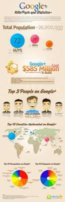 vignette400-Google+-Facts-and-Figures