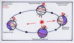 Les mouvements de la terre et leurs conséquences