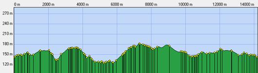 Profil de la randonnée