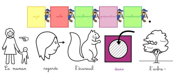 Maternelle : Images, lettres, mots et phrases