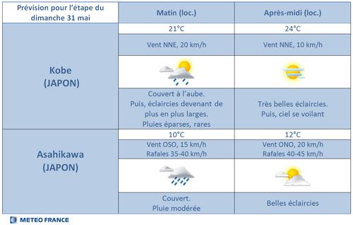 La météo du jour :
