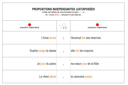 grammaire : à la découverte des propositions ...