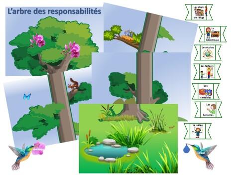 L'arbre des responsabilités