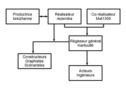Hiérarchie du serveur
