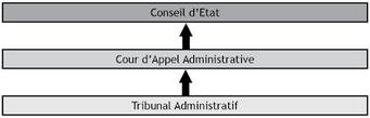 """Résultat de recherche d'images pour """"cour d'appel """"tribunal administratif"""" """"conseil d'etat"""""""""""