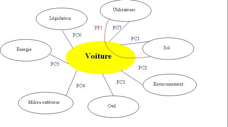 Technodoc n 1 3 technaza3 me5 groupe5 - Cahier des charges definition ...