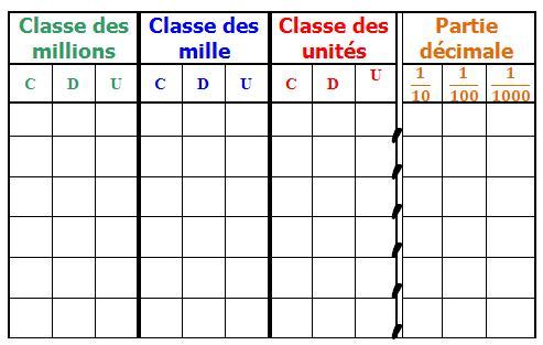 Tableaux numération et mesures