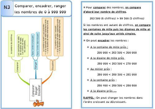 Leçon N3 Comparer, encadrer, ranger les nombres de 0 à 999 999 DYS