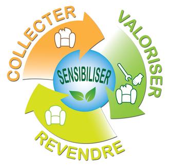 Ressourcerie et recyclerie