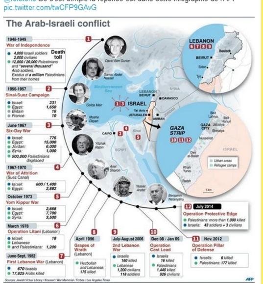 Le dessous des cartes - Israel va-t-il déclencher un conflit de grande ampleur ?