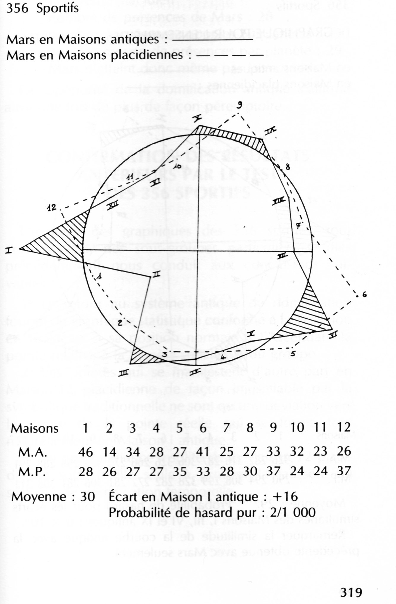 Le v ritable sens des maisons astrologie sid rale for Astrologie maison 5