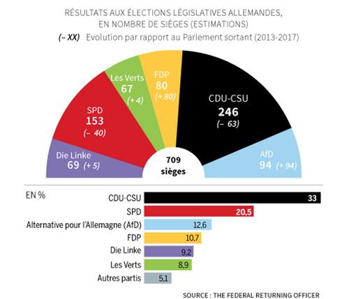 Evolution de la situation politique en Allemagne
