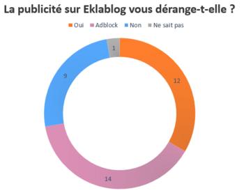 La publicité obligatoire sur Eklablog, un mois après.