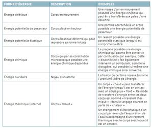 Les différentes formes d'énergies