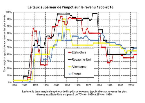 Combattre les inégalités, le rapport Piketty-Chancel