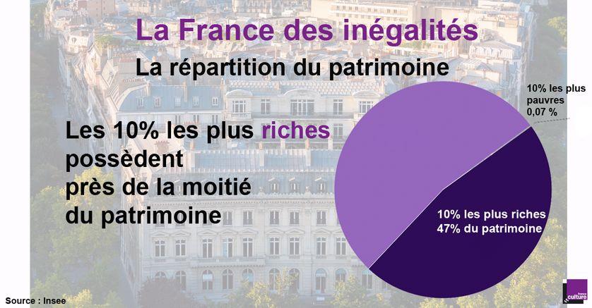 Inégalités de patrimoine en France