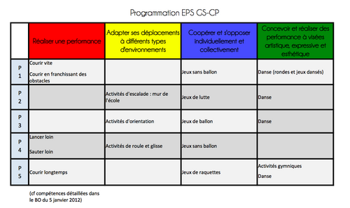 Programmation EPS GS CP