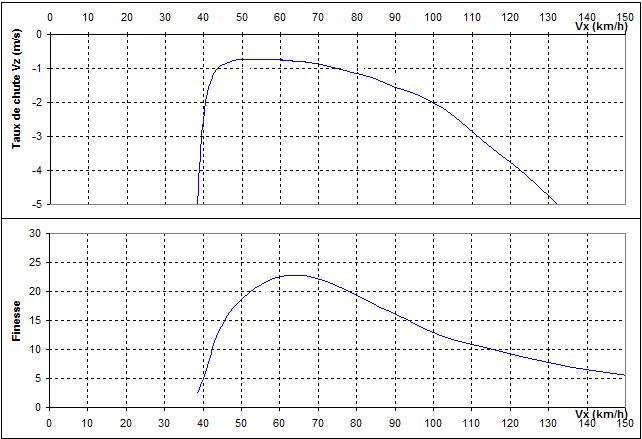 Profil versus ballast