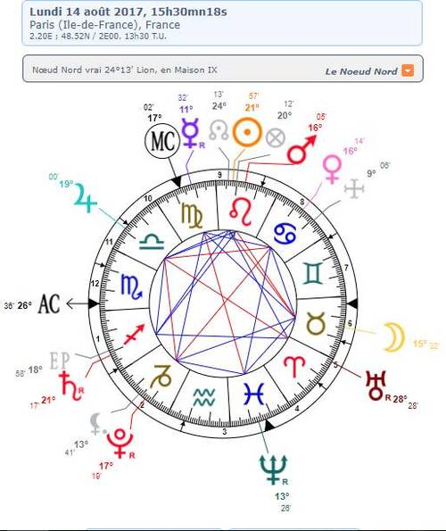 Astrothème-carte du ciel actuelle
