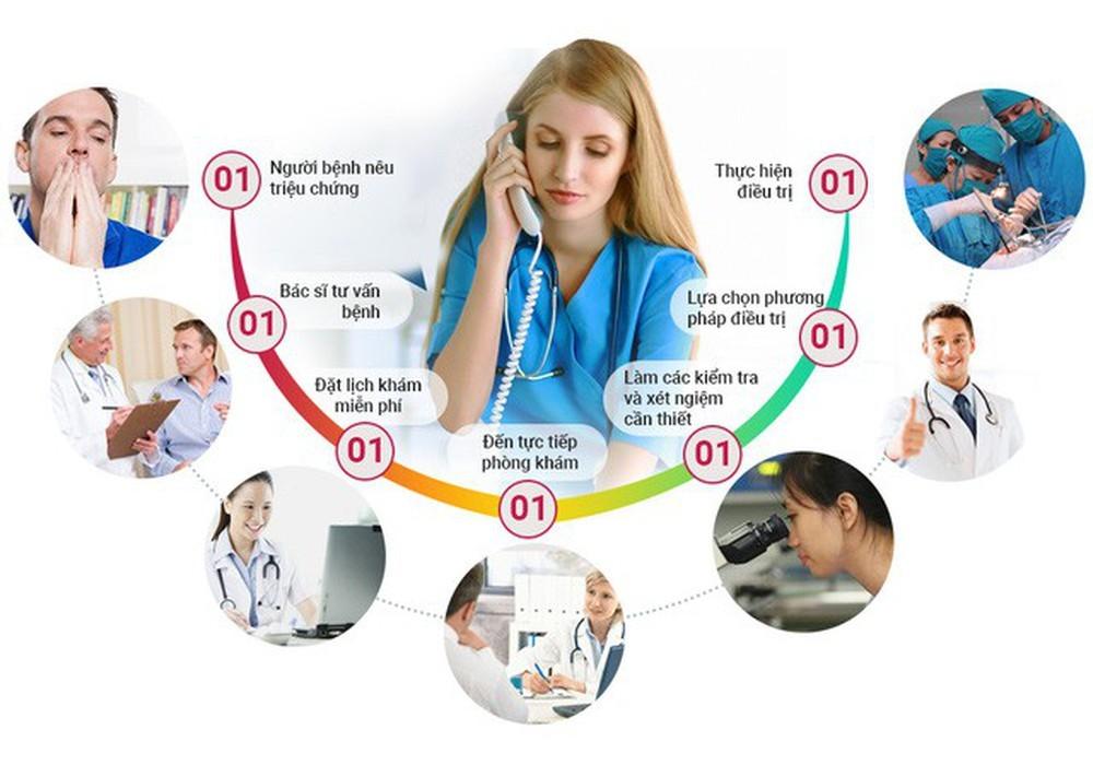Chi phí chữa trị tại phòng khám đa khoa Thăng Long