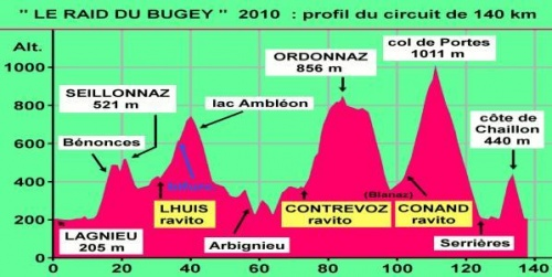 Bilan courses 2010.