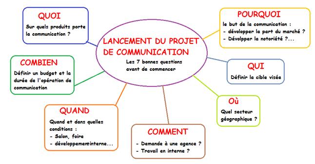 La démarche de projet en communication