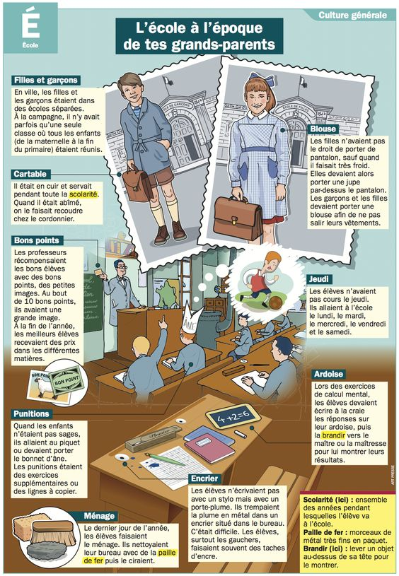 Vu sur Pinterest : L'école à l'époque de tes grands-parents.