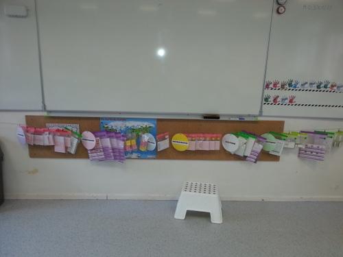 Les ateliers: un peu d'organisation