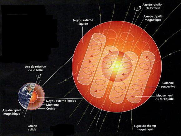 Quelle est l'origine du champ magnétique terrestre