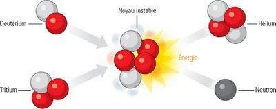 """Résultat de recherche d'images pour """"image fusion hydrogène"""""""