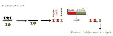 Construire le concept de nombre décimal