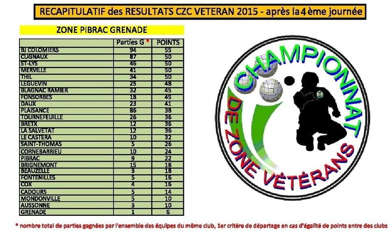 4 ième Tour du C.Z.C Vétérans.