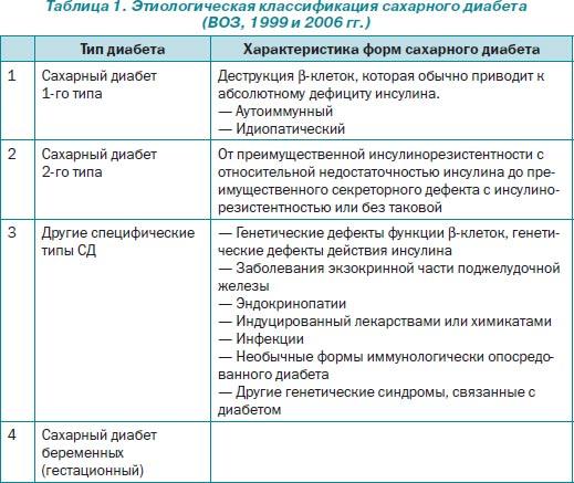 Классификация диабета воз