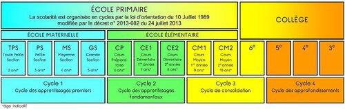 Quelques affiches pratiques et les nouveaux cycles