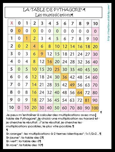 Table De Pythagore Ce2
