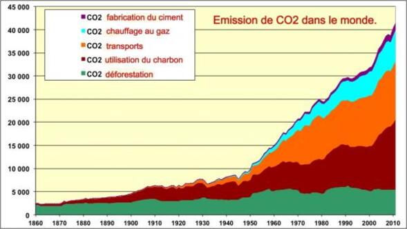 Les énergies dans le monde (2), les sources classiques fossiles.