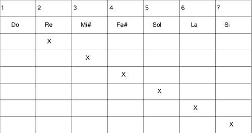 Construction gammes hexatoniques - Lydien 3#