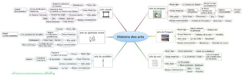 mind-map ou carte mentale