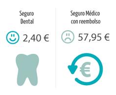 infográfico odontológico-seguro-informação-seguro-com-co-pagamento