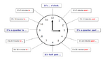 CM1/CM2 - What time is it ? - Séquence d'Anglais