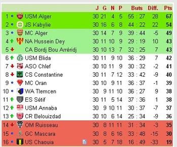 Classement saison 2004-2005