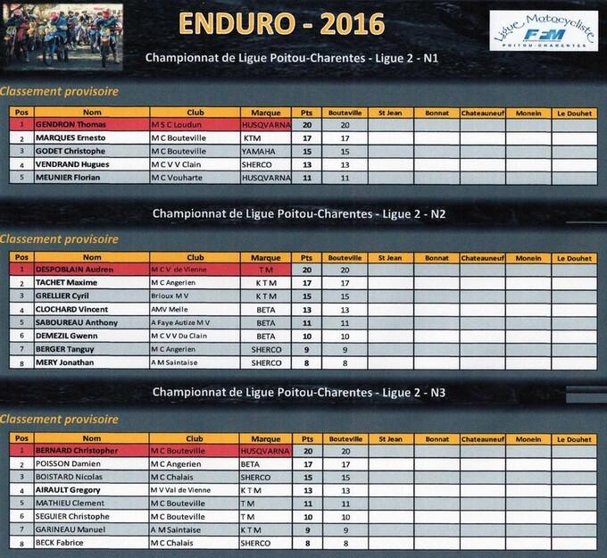 ENDURO DE BOUTEVILLE - 2016