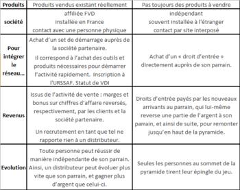 MLM-VS-VENTE-PYRAMIDALE