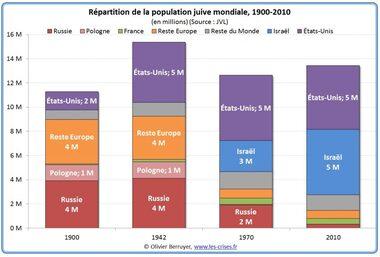 Population juive mondiale