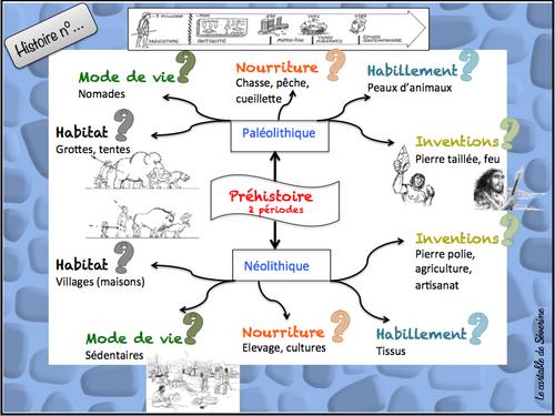 Démarche et Programmation histoire en cycle 3 avec Romans Doc