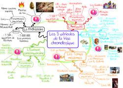 Carte mentale La frise chronologique des 5 périodes