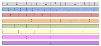 Ressources sur les fractions